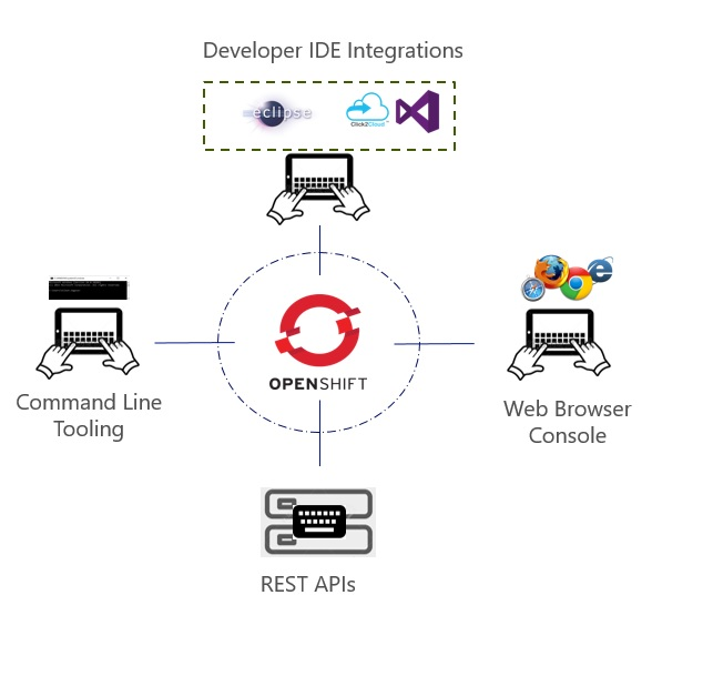 Click2Cloud Inc Complete DevOps Solution Integrating Red Hat Openshift 2 to Microsoft Visual Studio IDE.jpg