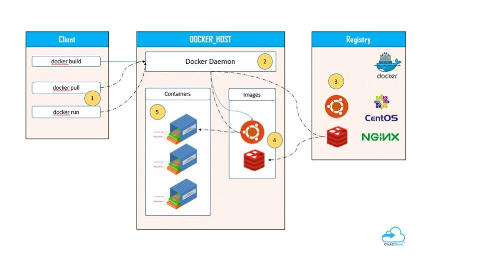 Install Docker Server with CentOs