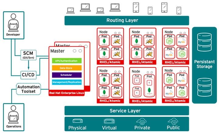 OpenShift V3 Architecture
