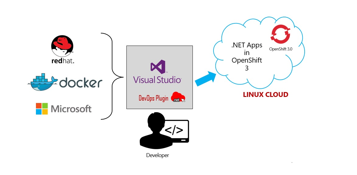 Role of Docker in Click2Cloud's Visual Studio 2015 DevOps Extension for OpenShift 3